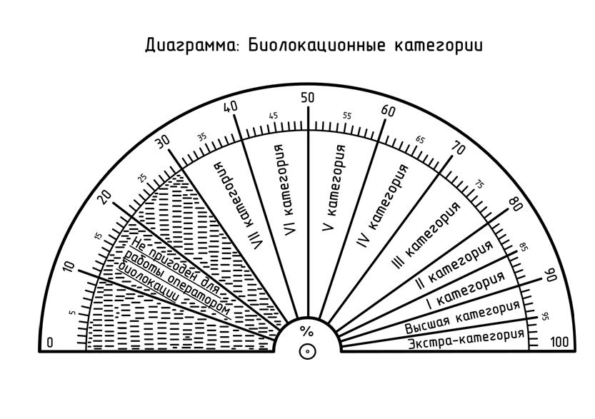 Диаграммы редкие