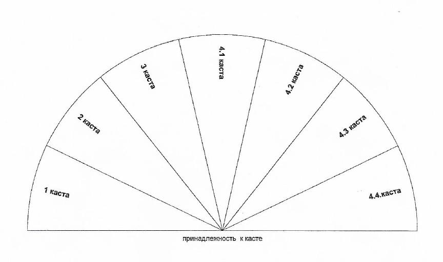Диаграммы редкие1