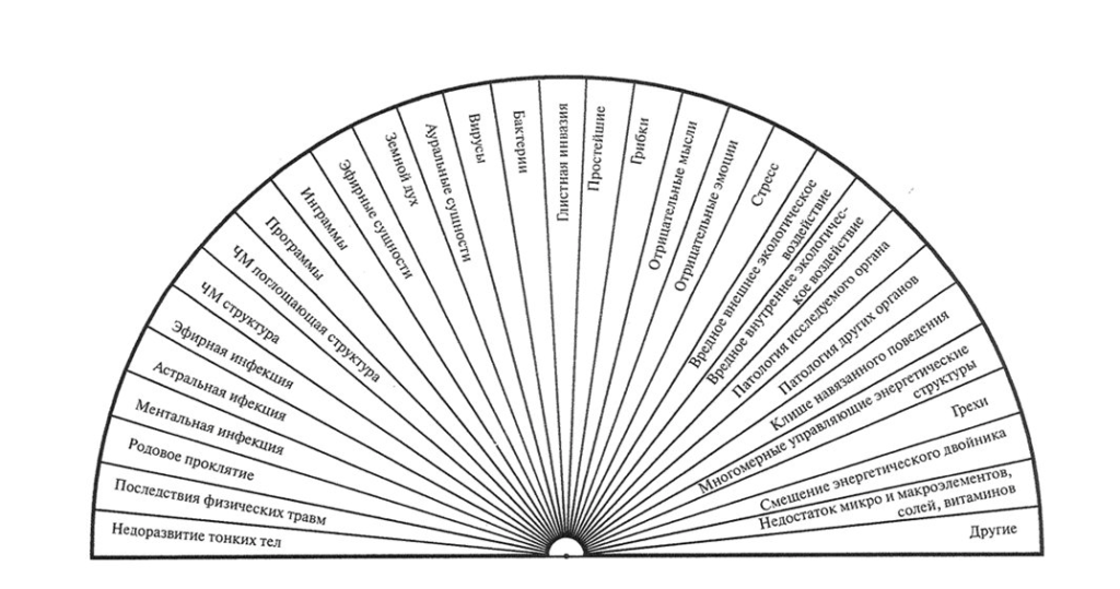 ДИАГРАММЫ ДЛЯ БИОЛОКАЦИИ.В статье выложены диаграммы необходимые на каждый день обучения методу диагностики человека. Со временем каждый из вас создаст свой набор диаграмм.