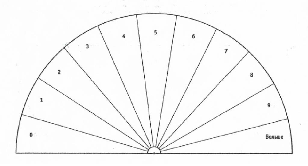 Диаграммы на каждый день. В статье выложены диаграммы необходимые на каждый день обучения методу диагностики человека. Со временем каждый из вас создаст свой набор диаграмм.