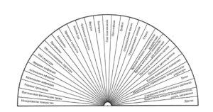 Диаграммы на каждый день