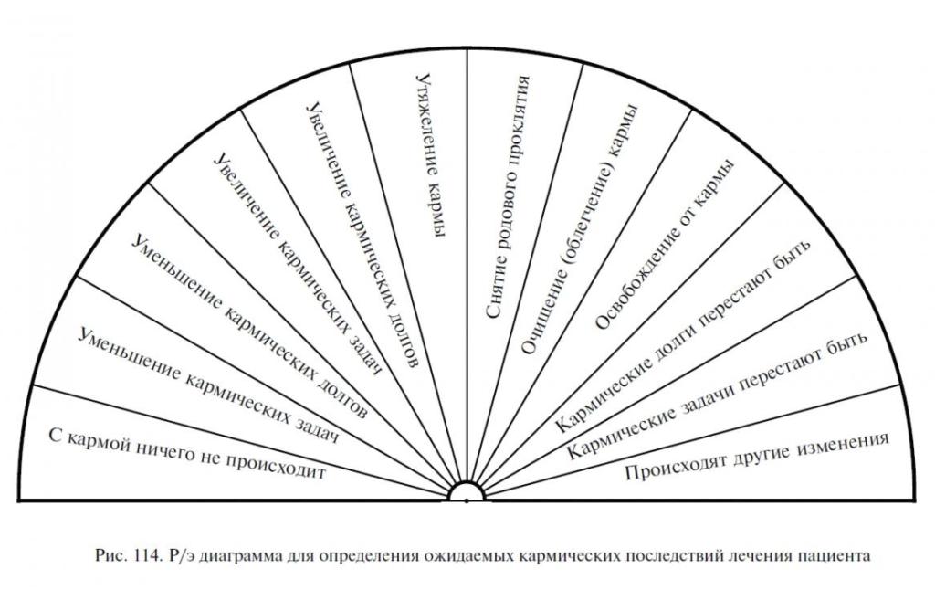 В статье выложены диаграммы необходимые на каждый день обучения методу диагностики человека. Со временем каждый из вас создаст свой набор диаграмм.