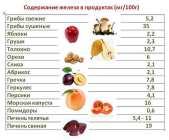 Количество железа в организме человека