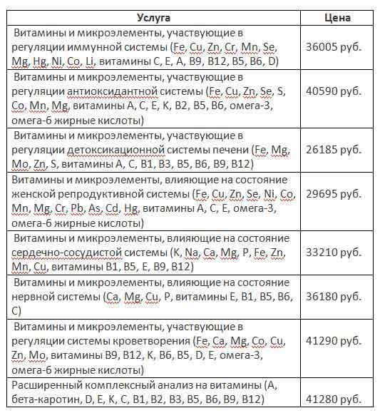 Анализ на содержание микроэлементов в организме